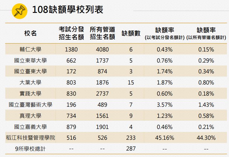指考放榜!錄取率81%創近10年最低!-108指考放榜