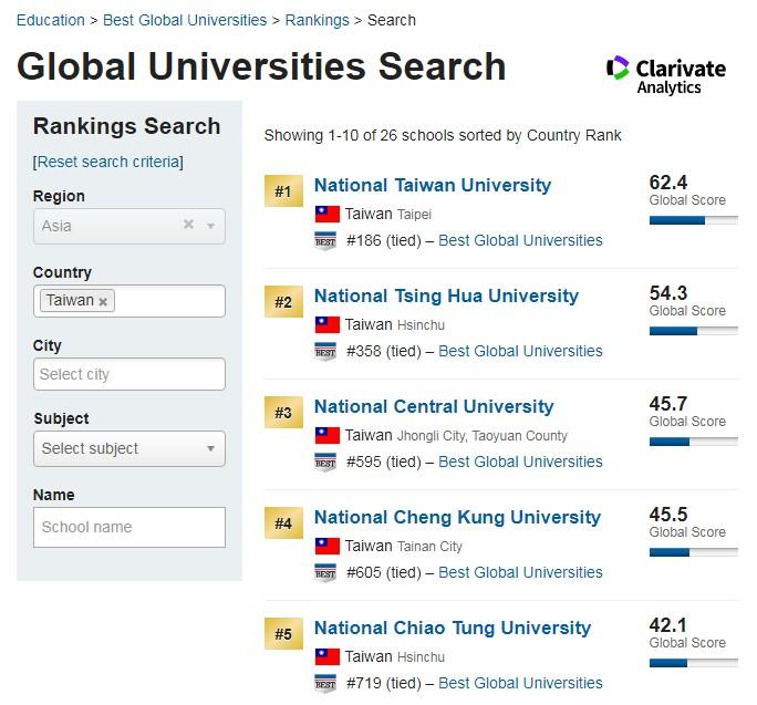 2020年全球最佳大學排名(臺灣)-2020大學排名