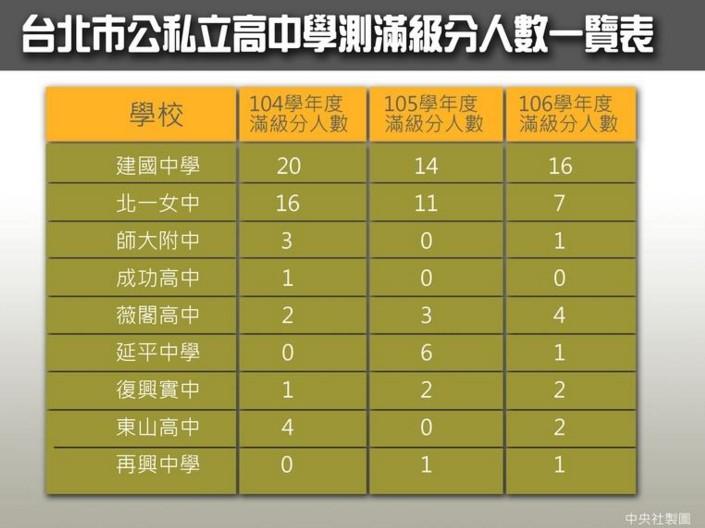 106年學測較往年稍難 118人滿級分創7年新低-升學準備