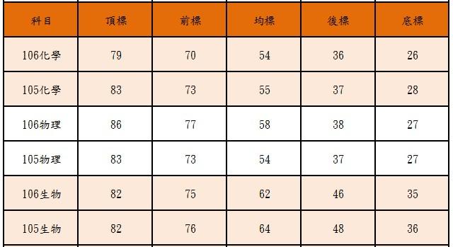106vs105指考五標各科成績一覽表-105學年度指考五標