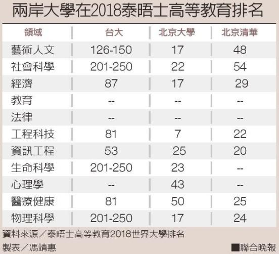 全球大學11個專業領域排名 台灣僅「教育」贏過大陸-大學排行榜