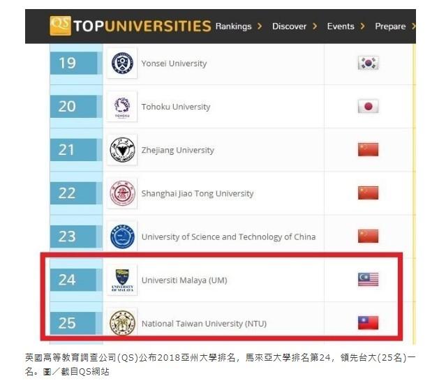 新南向?新難向!馬來西亞大學排名領先台大-QS世界大學排名