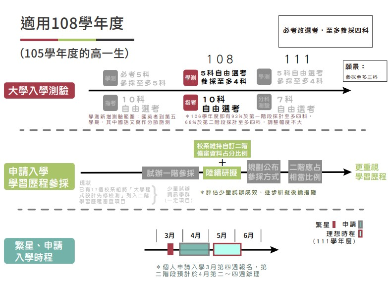 2019大學學測改制!5科必考→選考、調整考試時間-108學測
