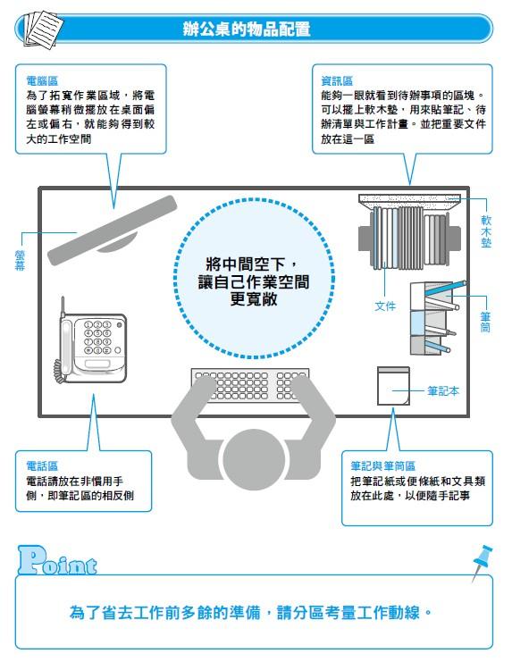 【圖解】打造即戰型辦公室!你辦公桌上的物品有擺對位置嗎?-工作甘苦談