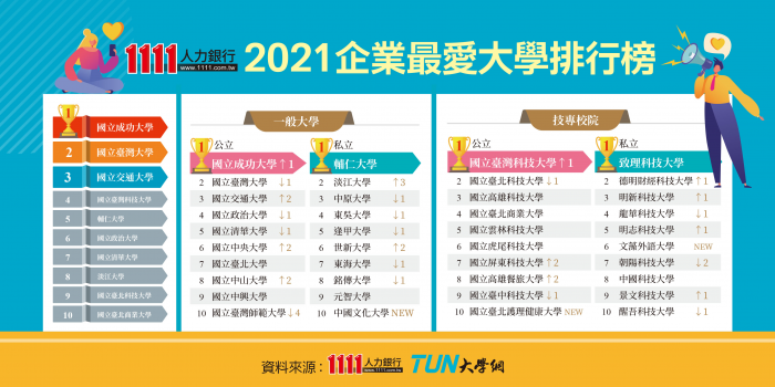 2021企業最愛大學排行榜-2021企業最愛大學