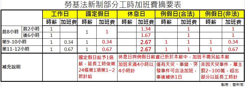 1111職涯論壇-HR好朋友                            HR好朋友                    『曹新南專欄』時薪制人員的1例1休與加班費怎麼算?