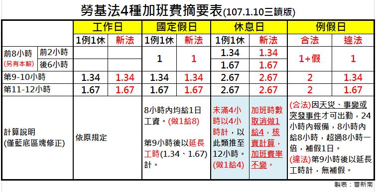 『曹新南專欄』新版勞基法4種加班費精華整理-一例一休