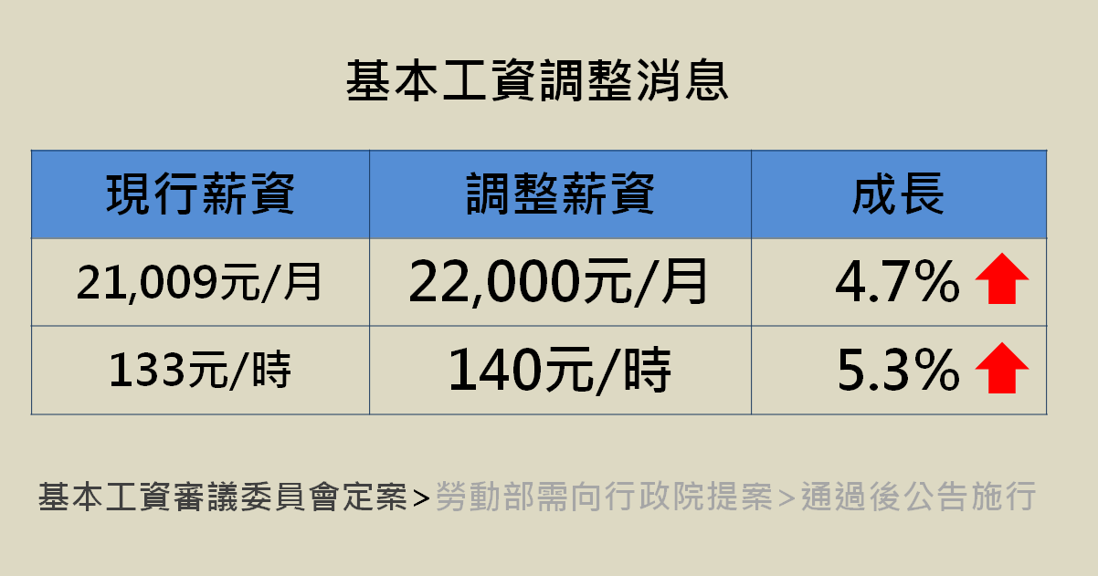 NEW  基本工資審議委員會-最新結果 勞動部裁示月薪22K/時薪140元-新聞中心