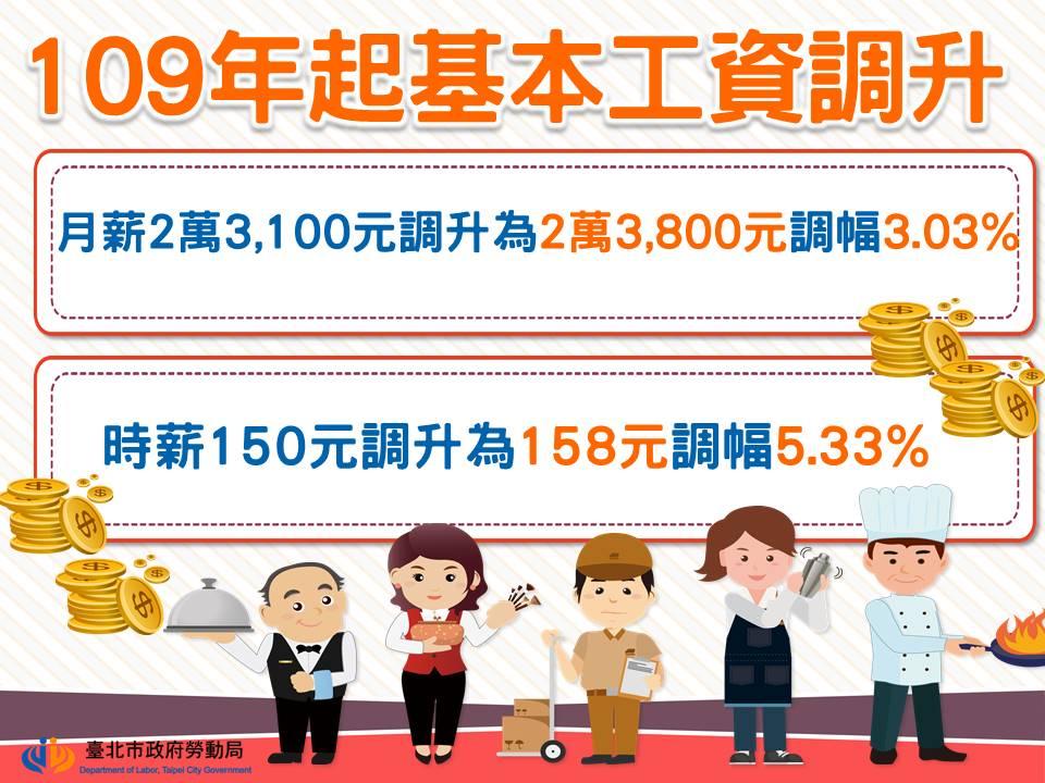請注意!109年起基本工資調升囉!|台北市政府勞動局-HR