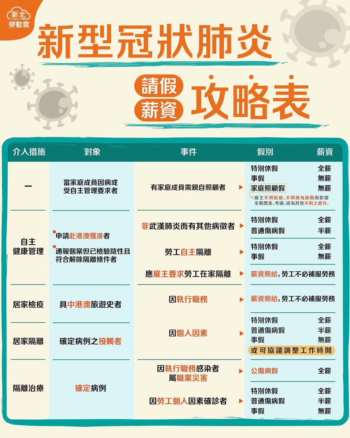 武漢肺炎請假薪資攻略表|新北勞動雲-HR
