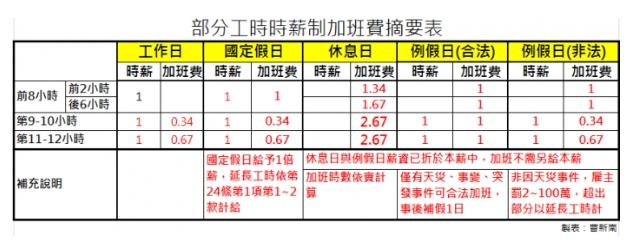 『曹新南專欄』時薪制加班費算法-月薪制加班費