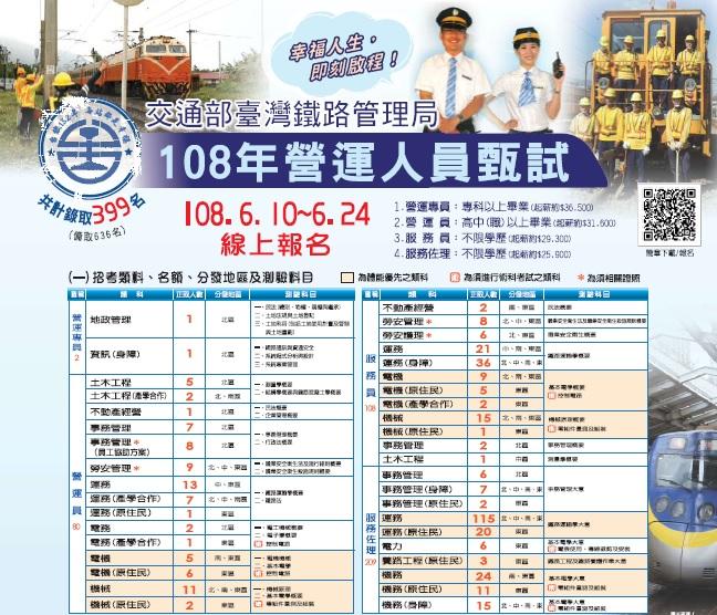 產經新聞-台鐵招考營運人員正備取1035名10日起報名